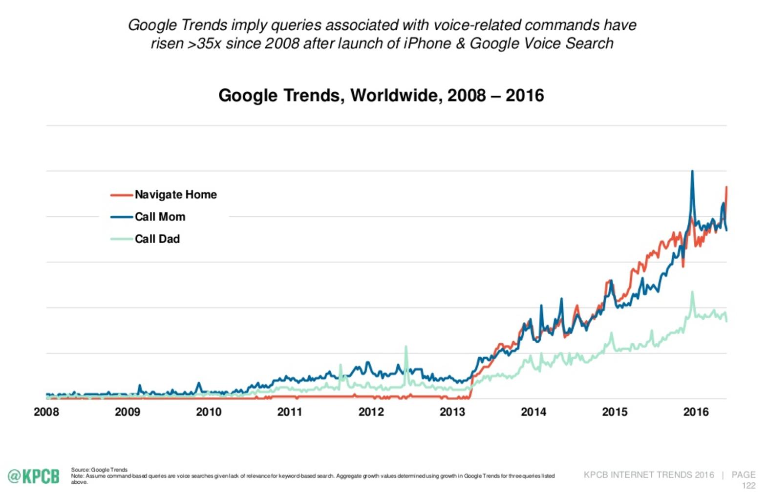 conteúdo de voz google trends