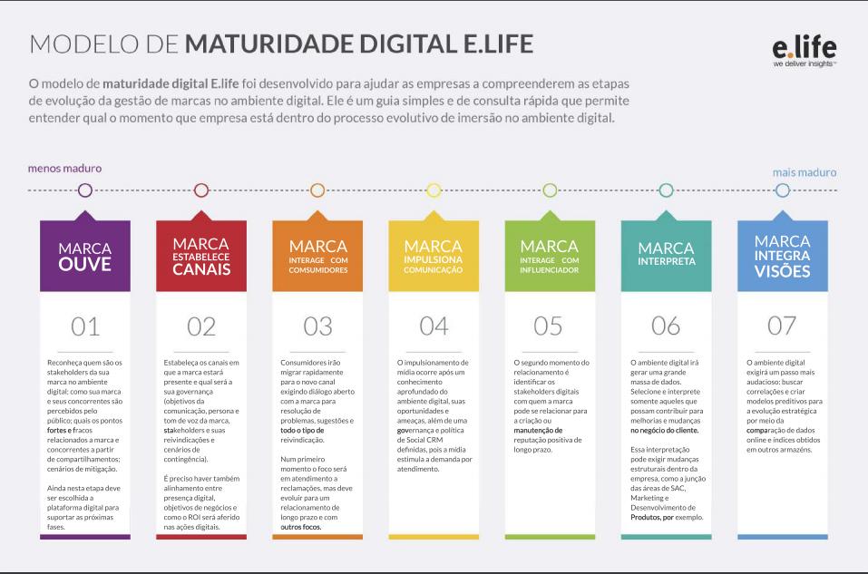 modelo de maturidade digital