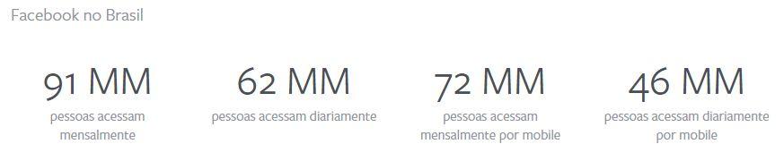 Facebook dados Brasil