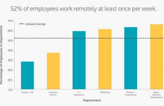home office, trabalho remoto, produtividade